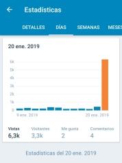 Cifra de visitas del día